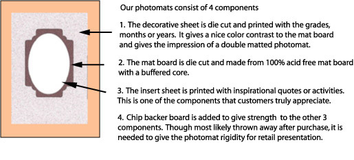 4 COMPONENTS OF A PHOTO MAT